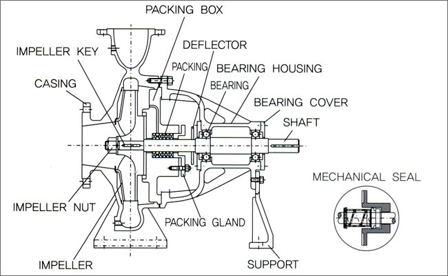 Water Powered Engine Diagram as well Electrical Jet Line moreover Wiring Diagram For Irrigation System besides Vacuum Tower Design additionally Wiring Diagram For Irrigation System. on ah810e07
